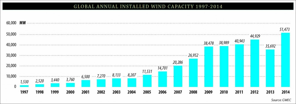 Global-Annual-Installed-Wind-Capacity-1997-2014