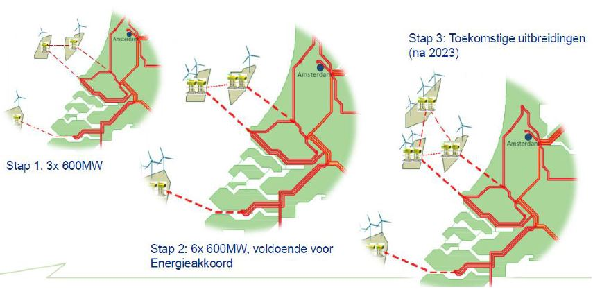 Pondera/Arcadis prepare the first Dutch offshore grid connection