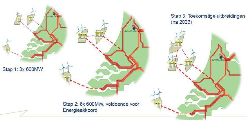 Pondera/Arcadis verzorgen m.e.r. eerste offshore netaansluiting
