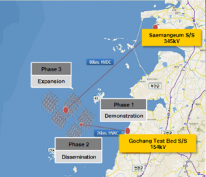 Offshore wind farm plan