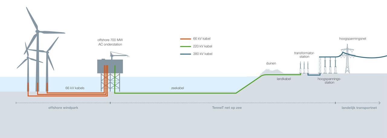 Pondera/BRO verzorgen inpassingsplan netaansluitingen Hollandse Kust (zuid)