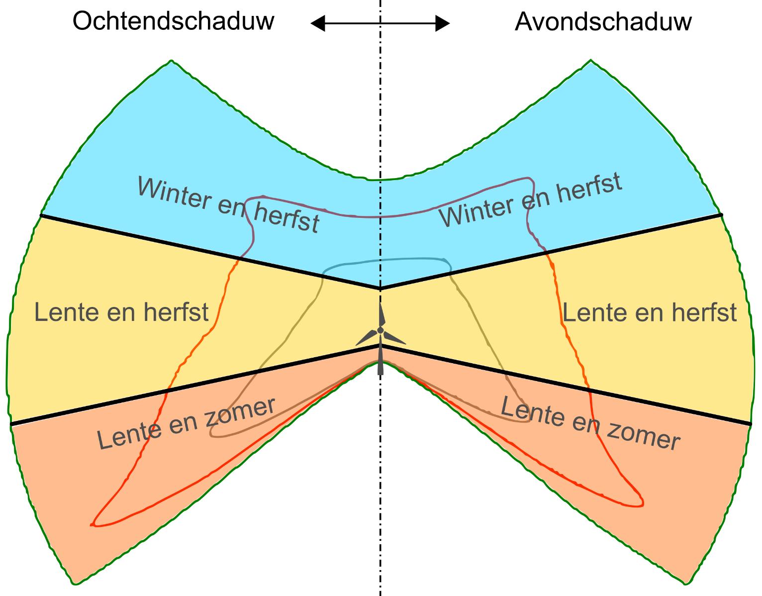 infographic slagschaduw