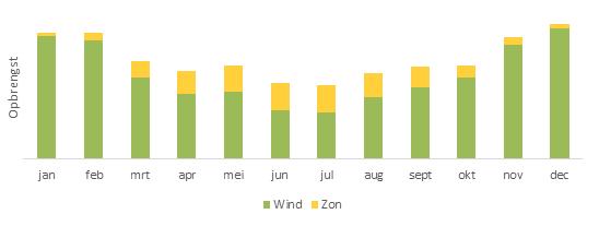 Energieopbrengst zon en wind per maand