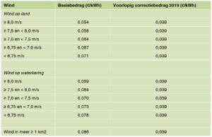 Tabel met SDE bedragen wind 2019