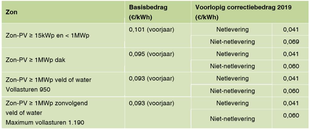 Tabel met SDE bedragen zon 2019