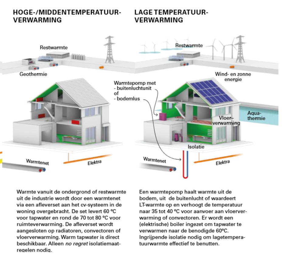 Geothermie, de toekomst voor duurzame warmte (BLOG)